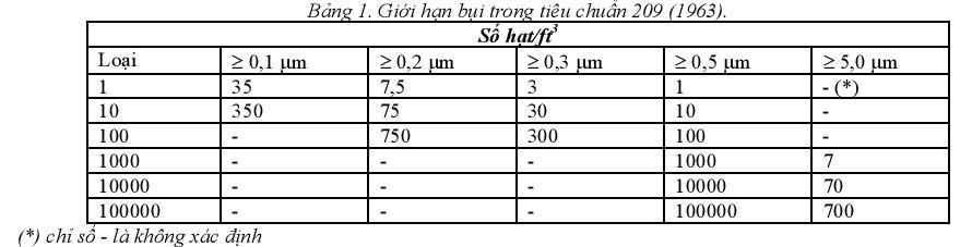 cac-tieu-chuan-phong-sach-ma-ban-can-phai-biet-1