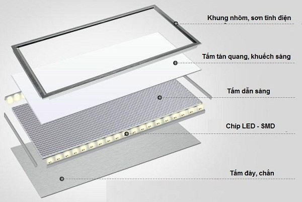 tam-panel-led-giai-phap-chieu-sang-hien-dai-1